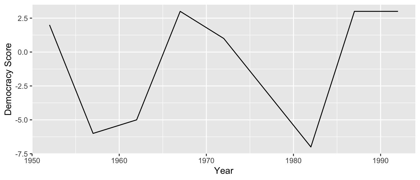 Democracy scores in Guatemala 1952-1992.