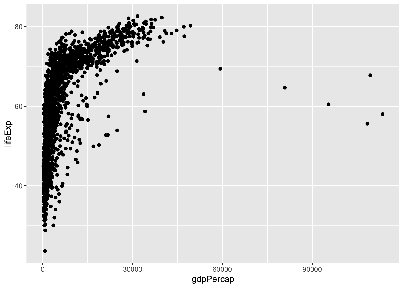 ggplot2: Mastering the basics