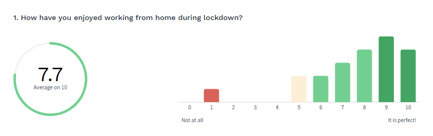 A survey of the team during lockdown showed that most were enjoying their new routine