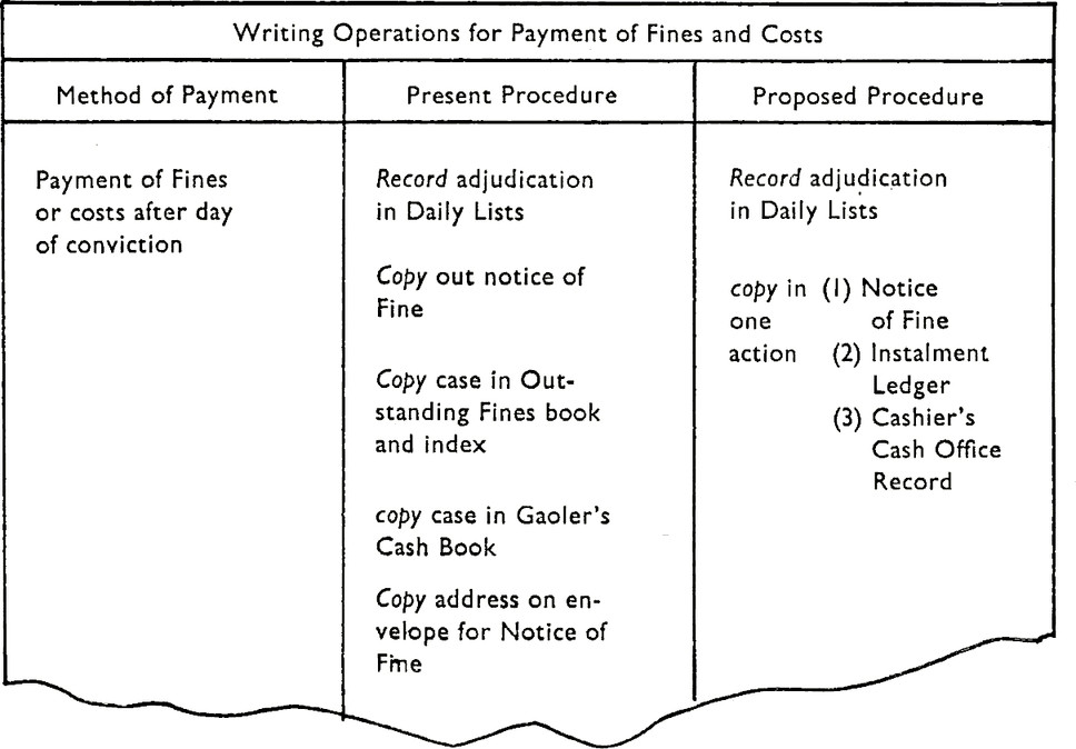 """Table with title: """"Writing Operations for Payment of Fines and Costs"""" has three columns. Column 1 has title """"Method of Payment"""" Column 2 has title """"Present Procedure"""" Column 3 has title """"Proposed Procedure"""" Column 1 has text """"Payment of Fines or costs after day of conviction."""" Column 2 has text """" Record adjudication in Daily Lists. Copy out notice of Fine. Copy case in Outstanding Fines book and index. copy case in Gaoler's Cash Book. Copy address on envelope for Notice of Fme. """" Column 3 has text """" Record adjudication in Daily Lists. copy in on action. (1) Notice of Fine. (2) Instalment Ledger. (3) Cashier's Cash Office Record."""""""