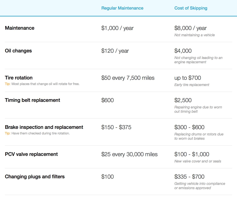 Fleet maintenance vs. cost of skipping