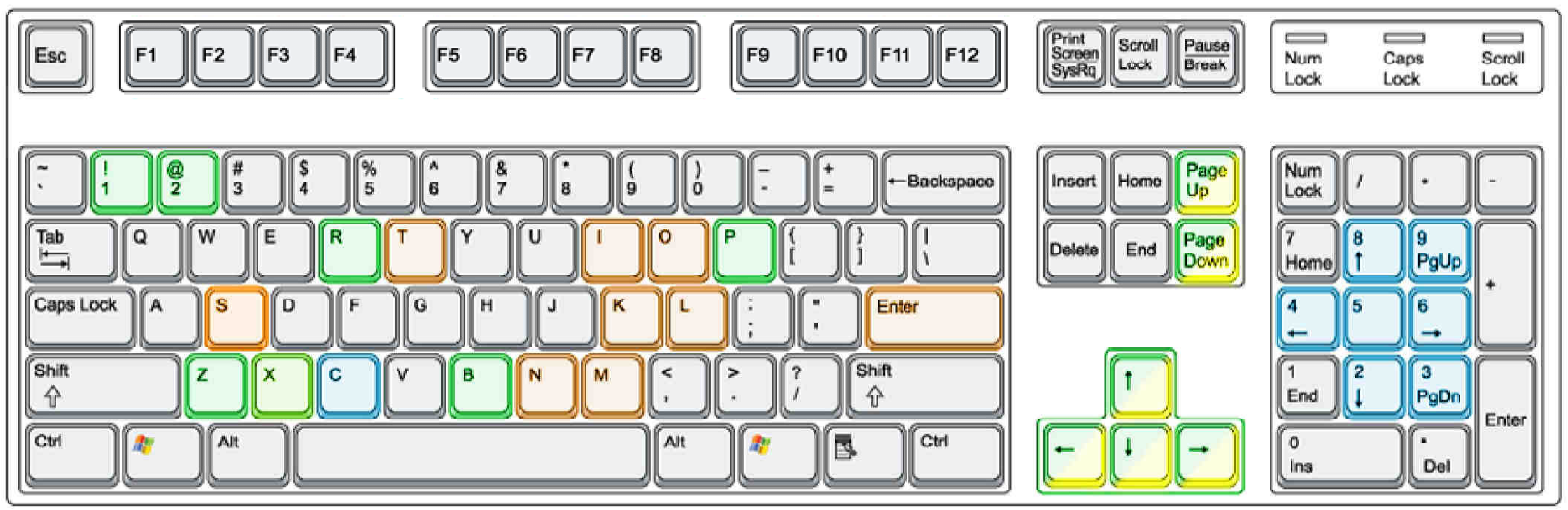 Planes and boats keyboard layout