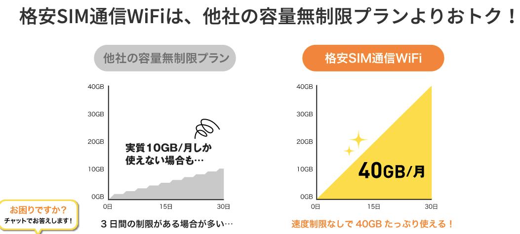 格安SIM通信Wi-Fi通信量