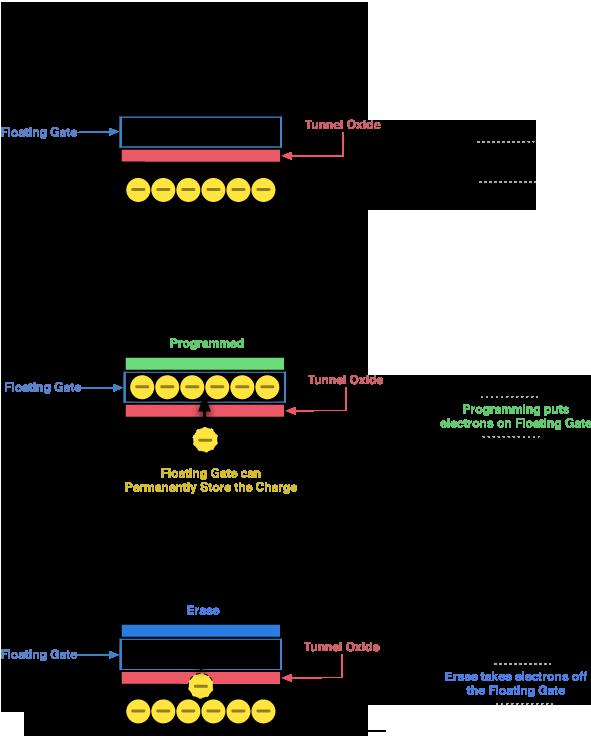 Program / Erase Cycle