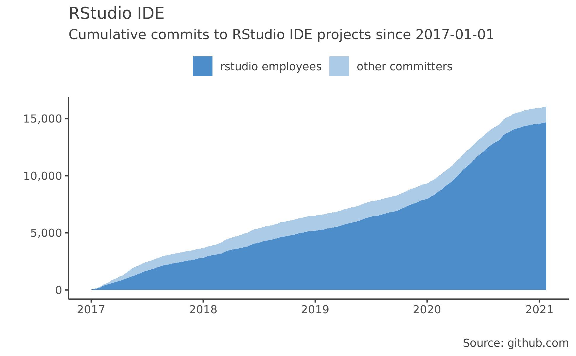 RStudio Integrated Development Environment
