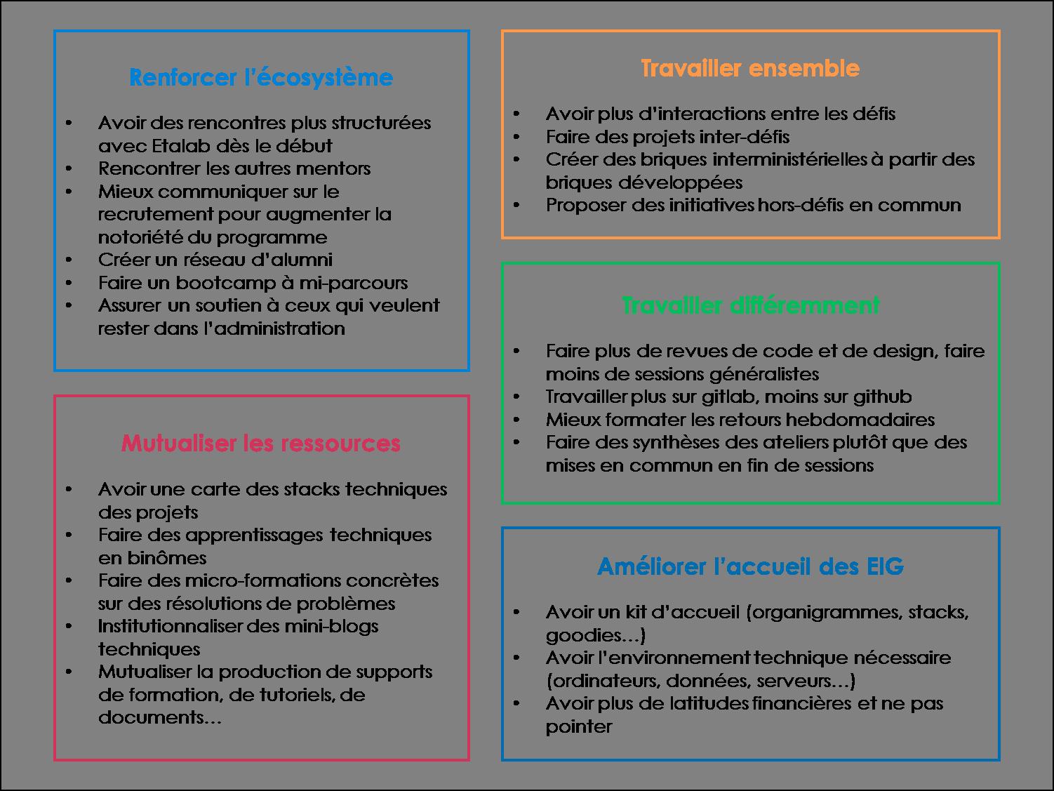 Un tableau reprenant les 5 domaines de recommandations et le détail de ces recommandations