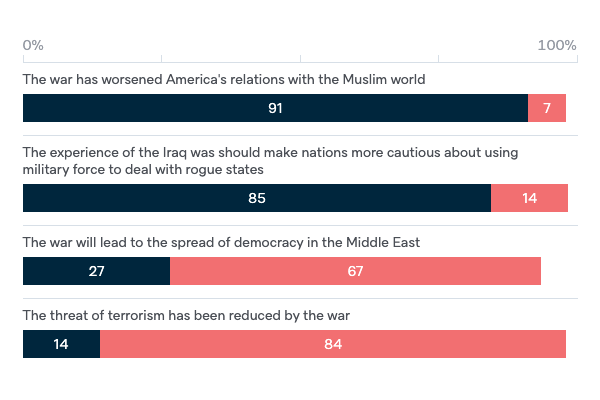 Outcomes of military involvement in Iraq - Lowy Institute Poll 2020