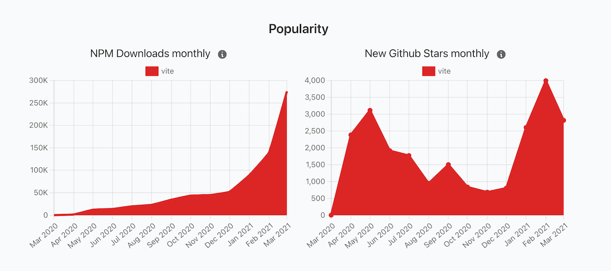 Moiva.io screenshot of Vite monthly downloads and GitHub stars charts