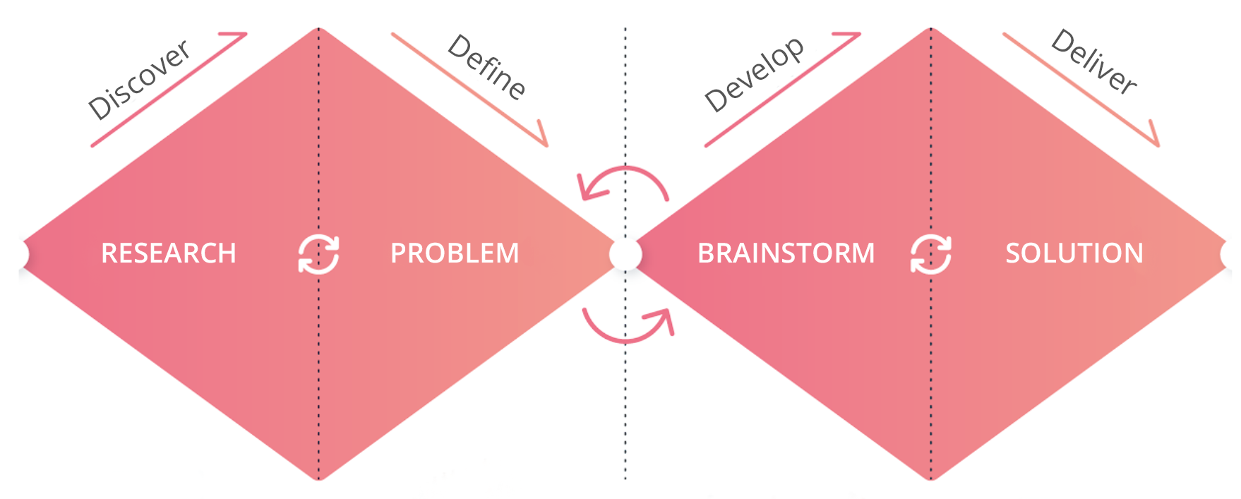 4 steps of design thinking method