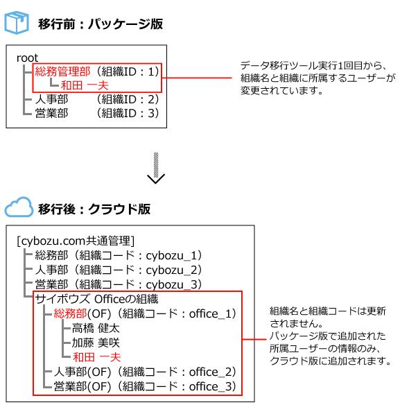 移行ツール2回目実行のイメージ