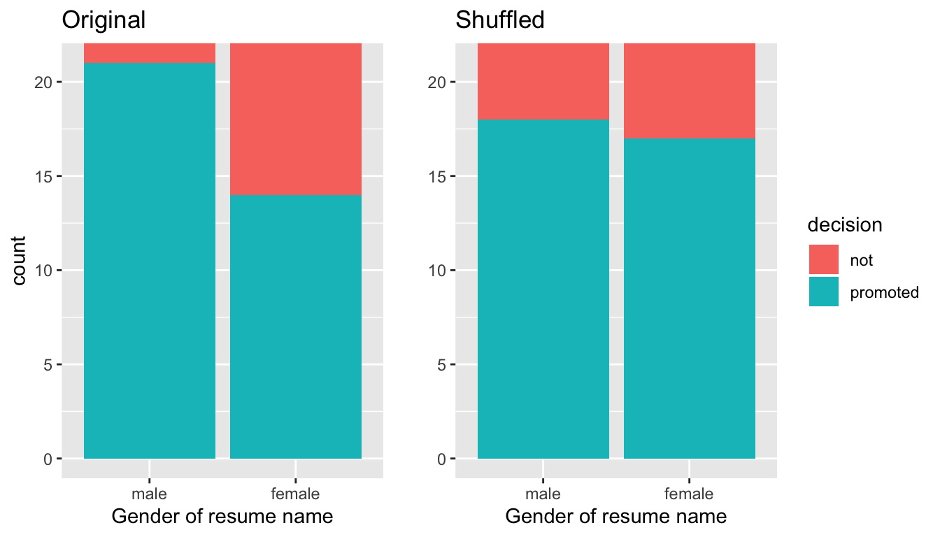Barplots of relationship of promotion with gender (left) and shuffled gender (right).