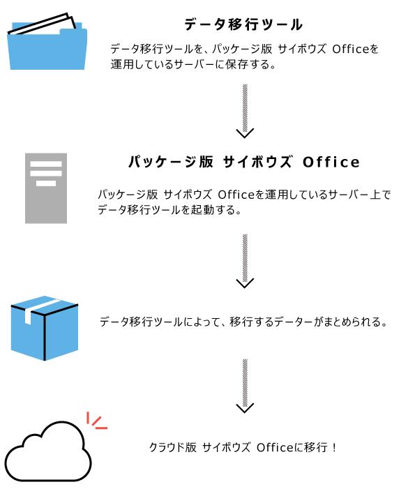 データ移行のイメージ図
