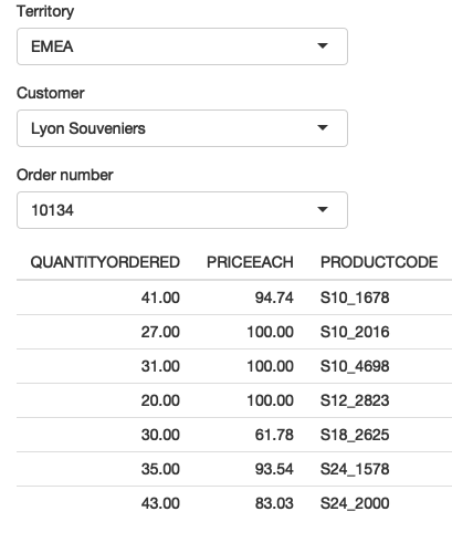 """I select """"EMEA"""" (left), then """"Lyon Souveniers"""" (middle), then (right) look at the orders. See live at <https://hadley.shinyapps.io/ms-update-nested>."""