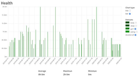 gym data