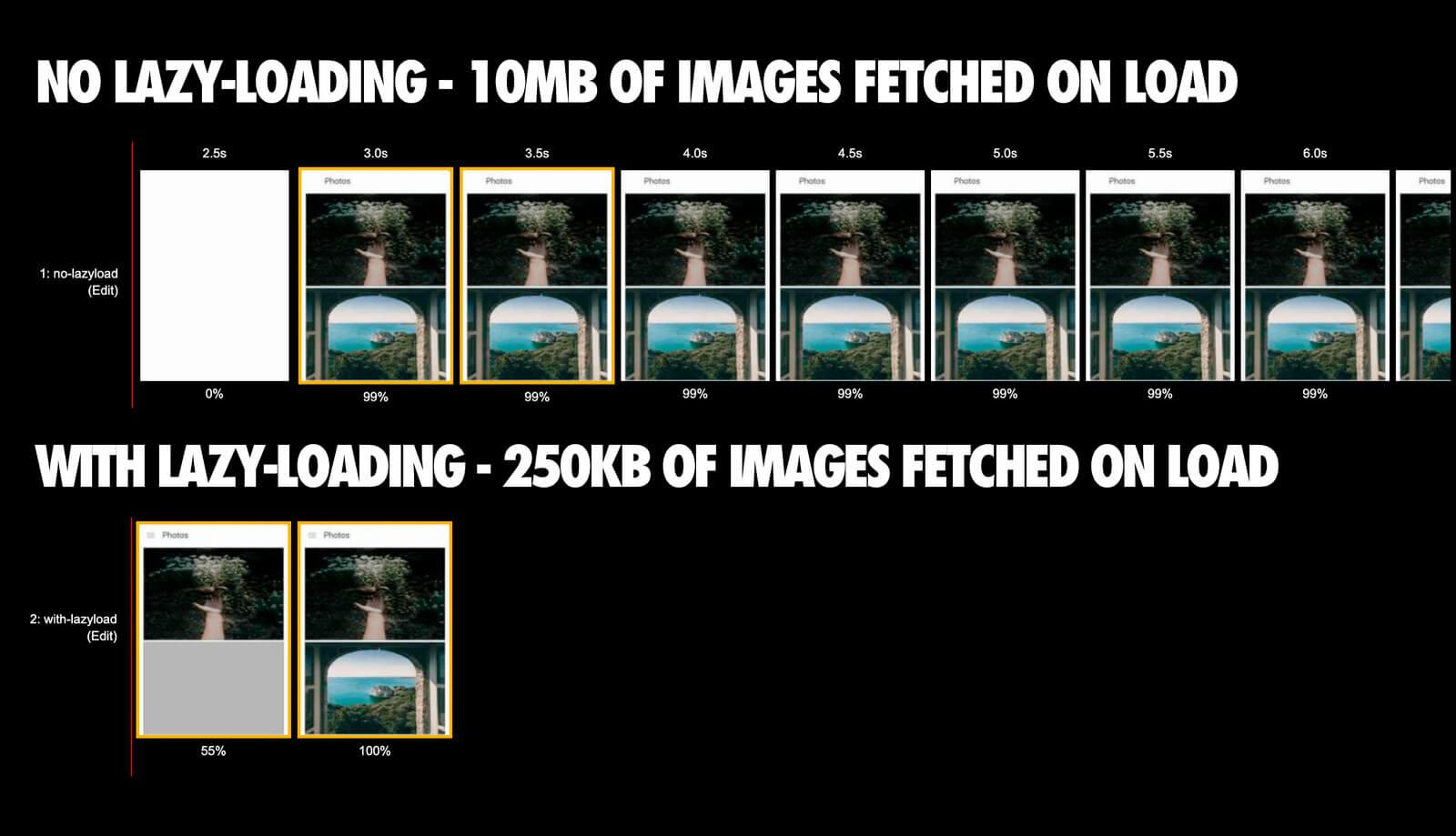 Comparação de caregamento de imagens com e sem Lazy Loading