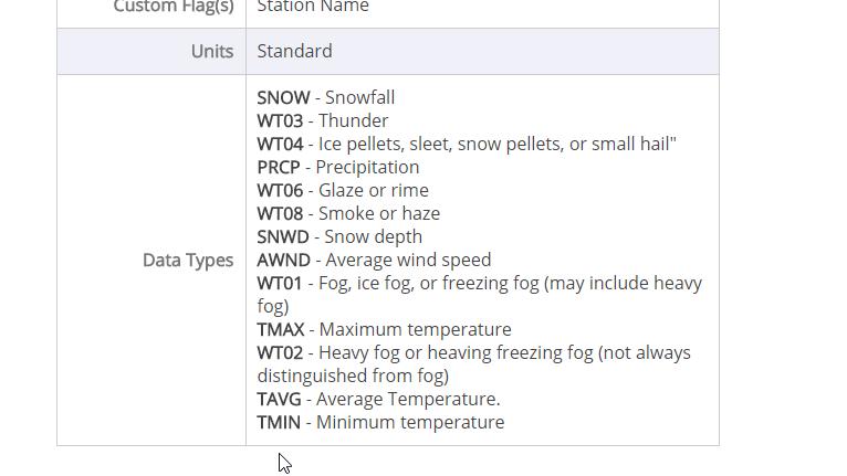 Data types in sample dataset