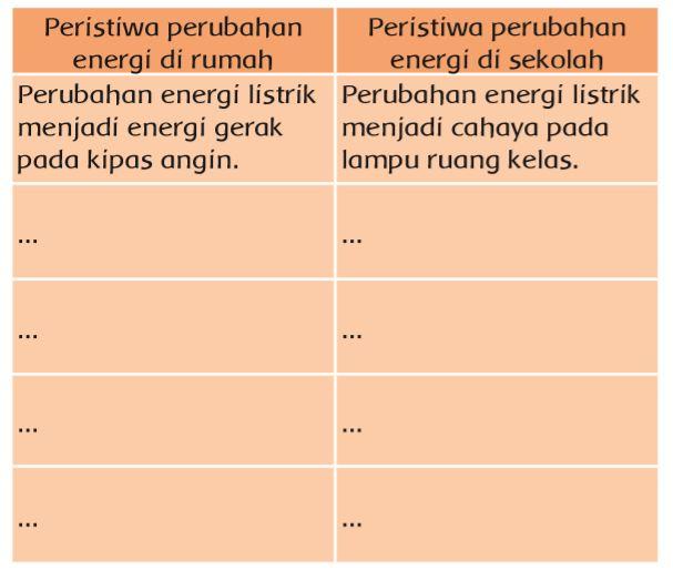 Soal Tabel Peristiwa Perubahan Energi Administrasi.net
