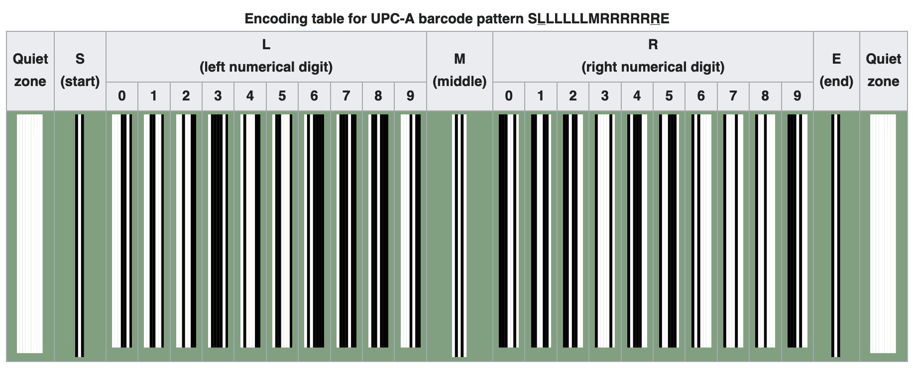 barcode-encoding
