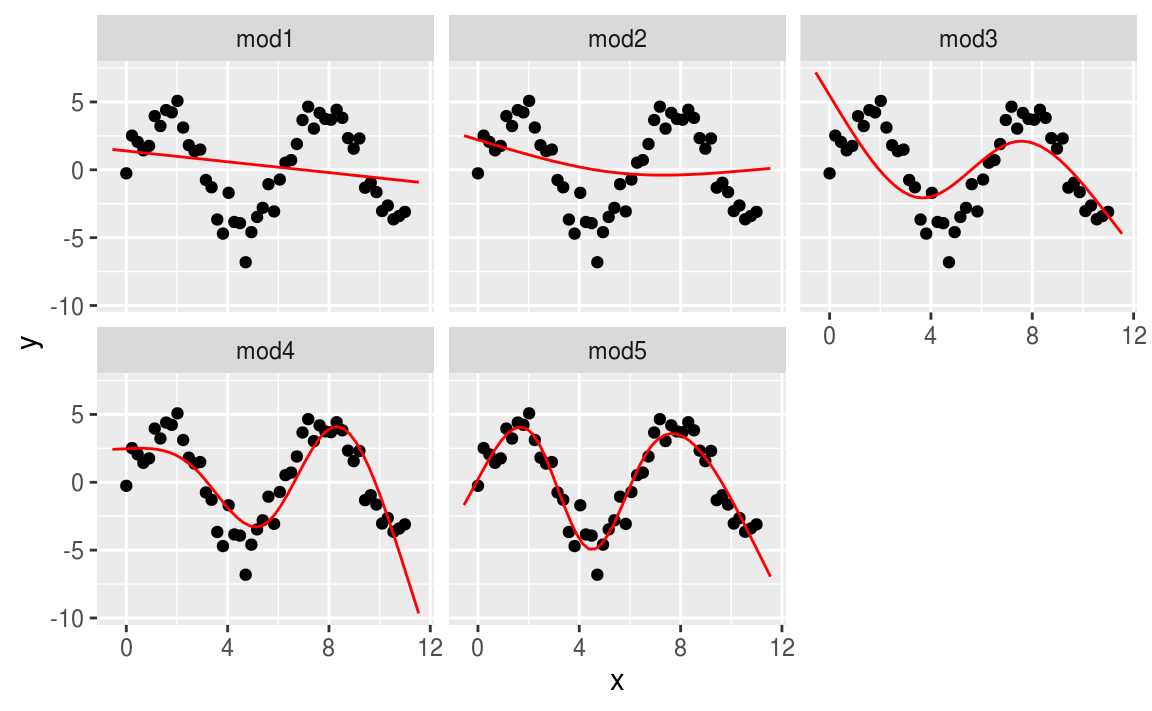 23 Model basics | R for Data Science