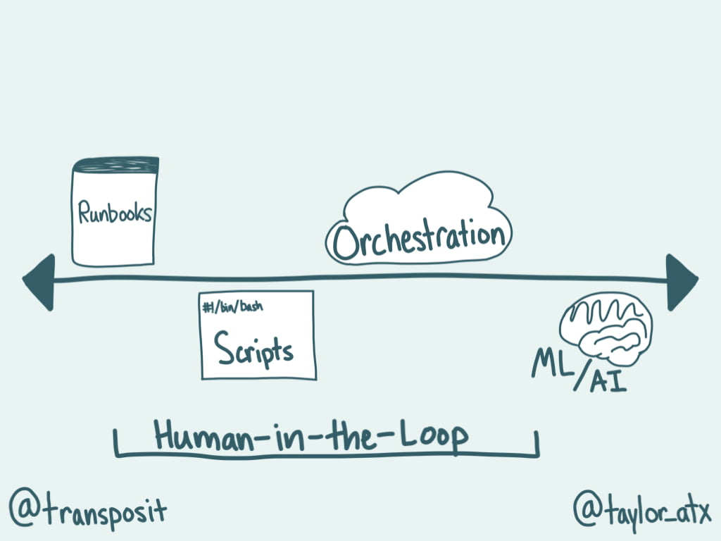 Spectrum of Automation with human-in-the-loop spanning across it