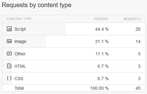 WordPress JavaScript Requests