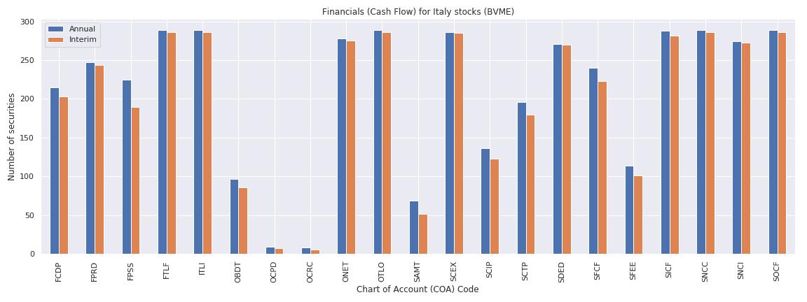 Italy Reuters financials cash flow