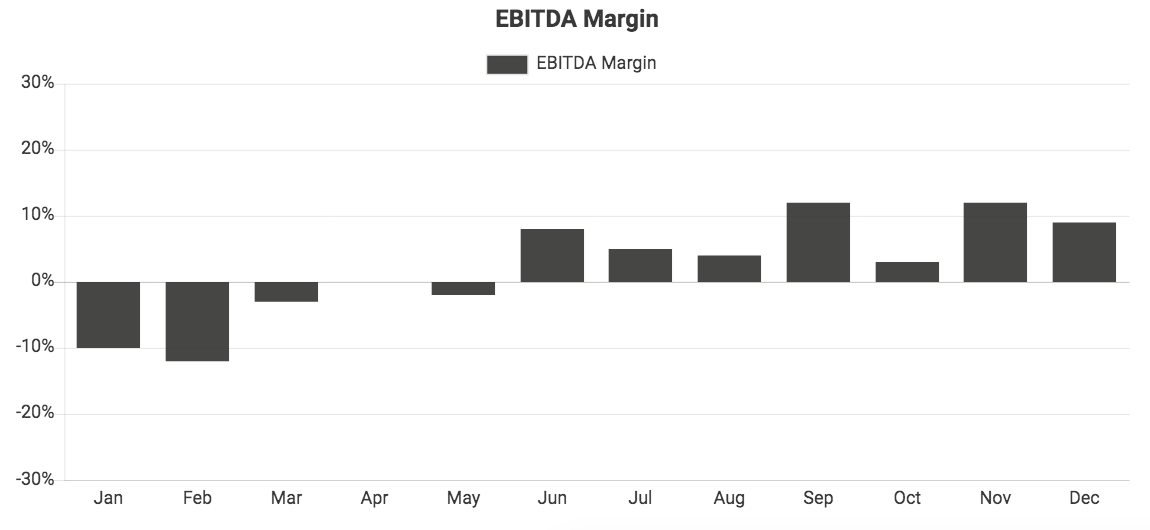 Custom QuickBooks chart showing EBITDA Margin