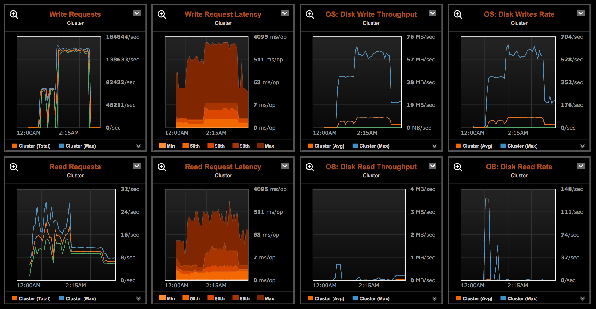 Datastax Cassandra stress write 1 billion records. client with 1000 threads. pic1