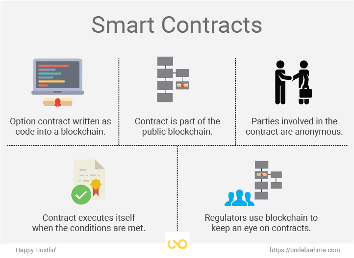 what-is-smart-contract
