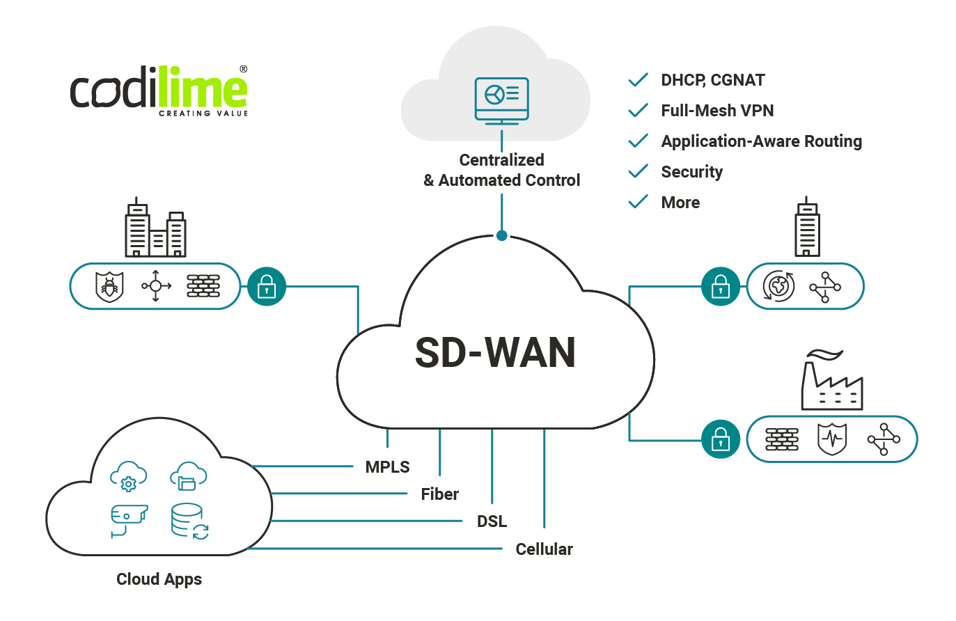 SD-WAN as a base network infrastructure for your private cloud services