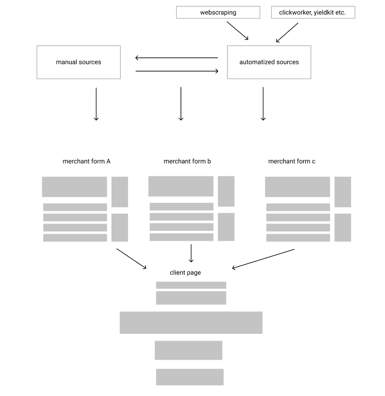 project-diagram
