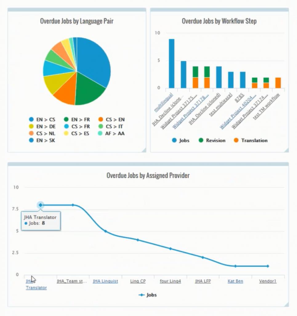 analytics-overduejobs