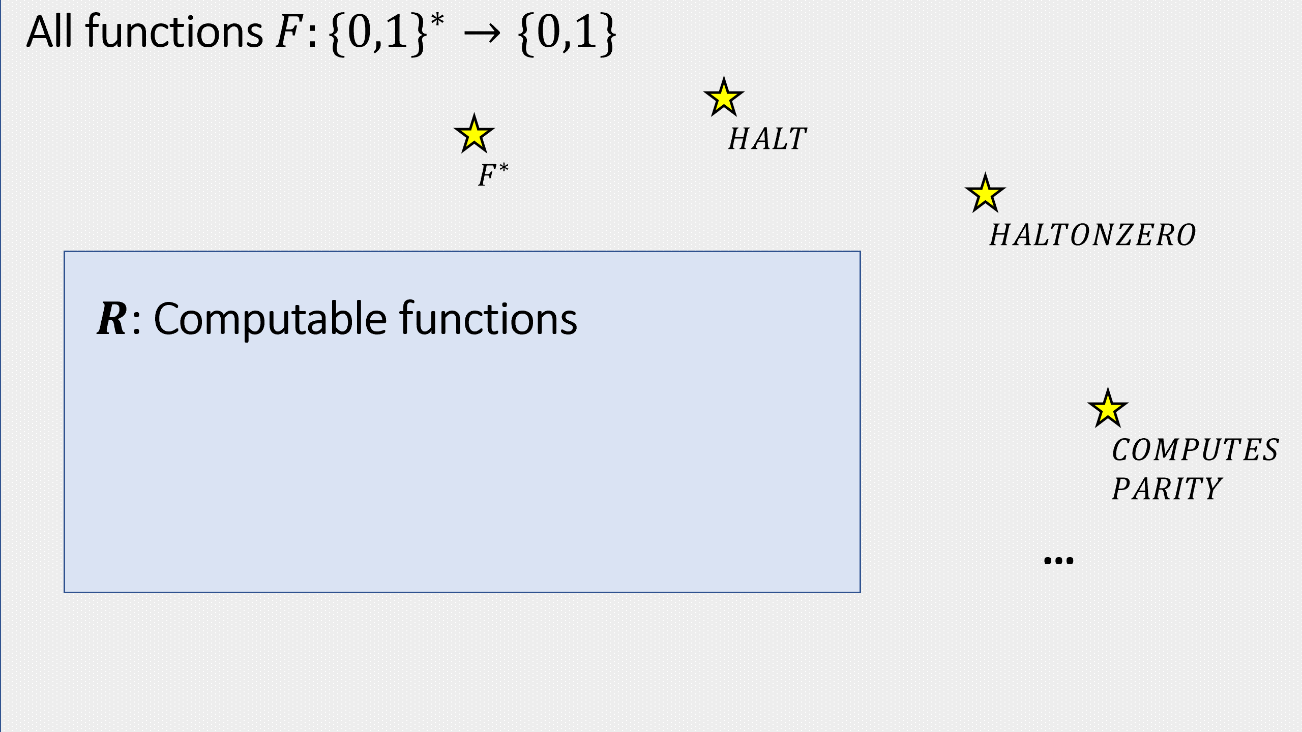 The set \mathbf{R} of computable Boolean functions () is a proper subset of the set of all functions mapping \{0,1\}^* to \{0,1\}. In this chapter we saw a few examples of elements in the latter set that are not in the former.