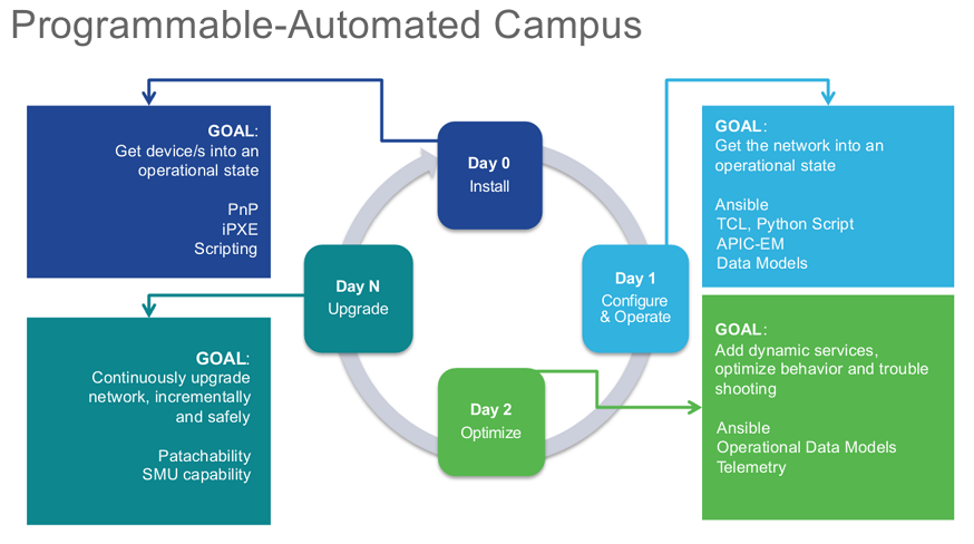 Programmable Automated Campus - Solutions