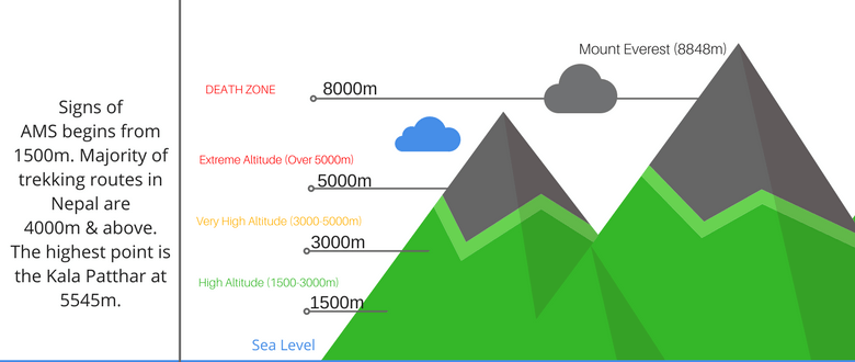 popular trekking destination in nepal and their altitude - cover image