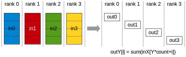 Reduce-scatter diagram
