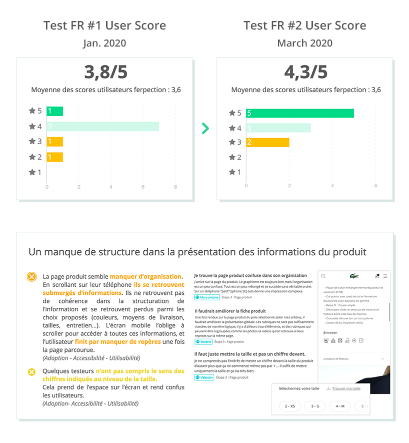 Evolution of the user score after the first remote test.