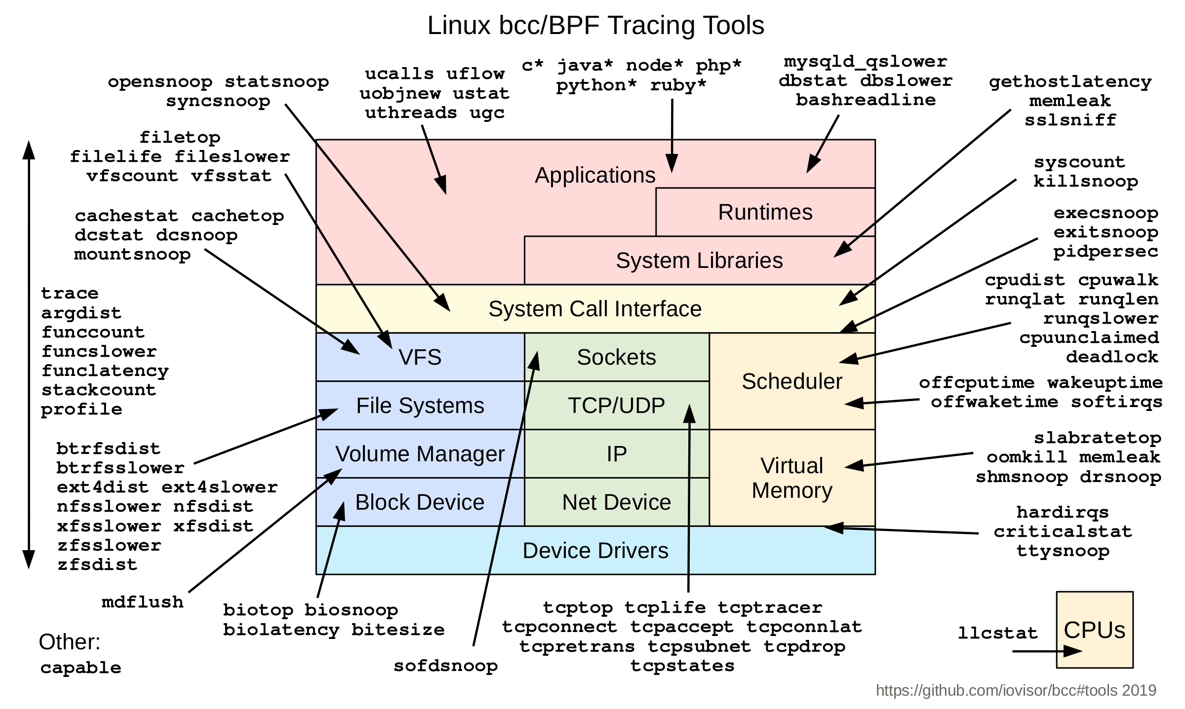 ebpf-tracing-tools