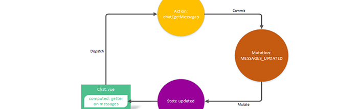 image showing a diagram of state management in vuex