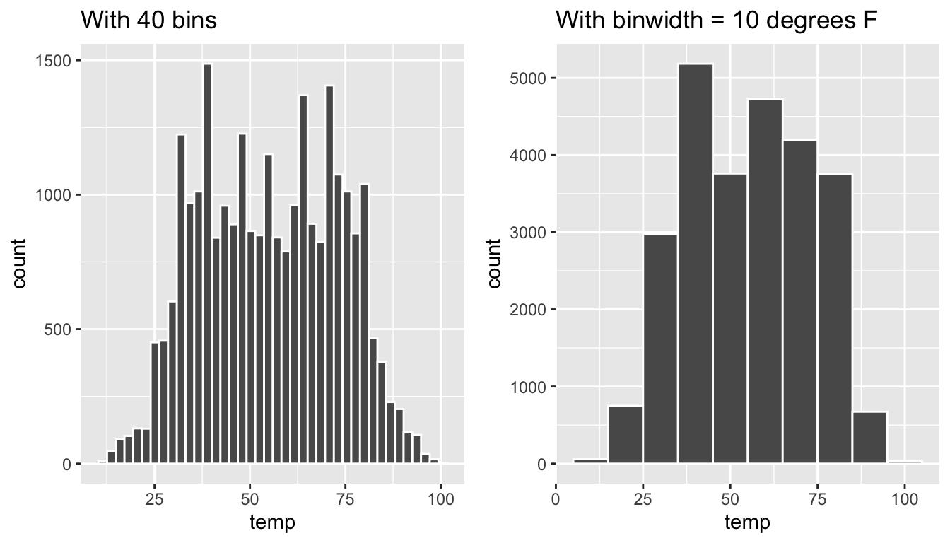 Setting histogram bins in two ways.