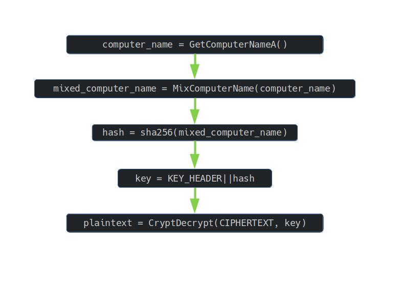 Decrypt function