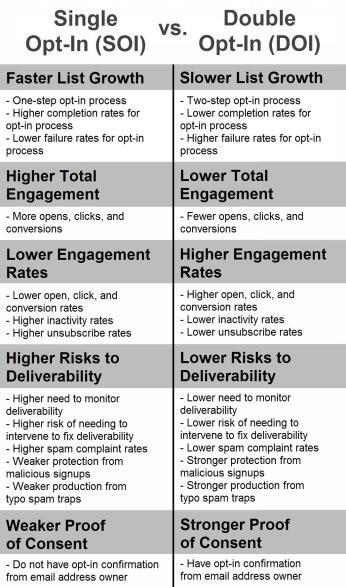 Single Opt-In (SOI) vs Double Opt-In (DOI)