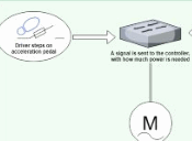 Thumbnail preview image for How Exactly Do Electric Cars Work?