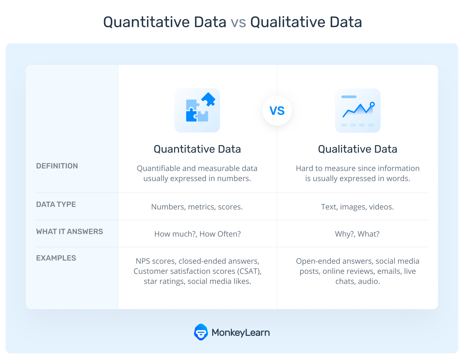 The differences between qualitative and quantitative data, including a definition, types of data, what it answers, and examples of both data types.