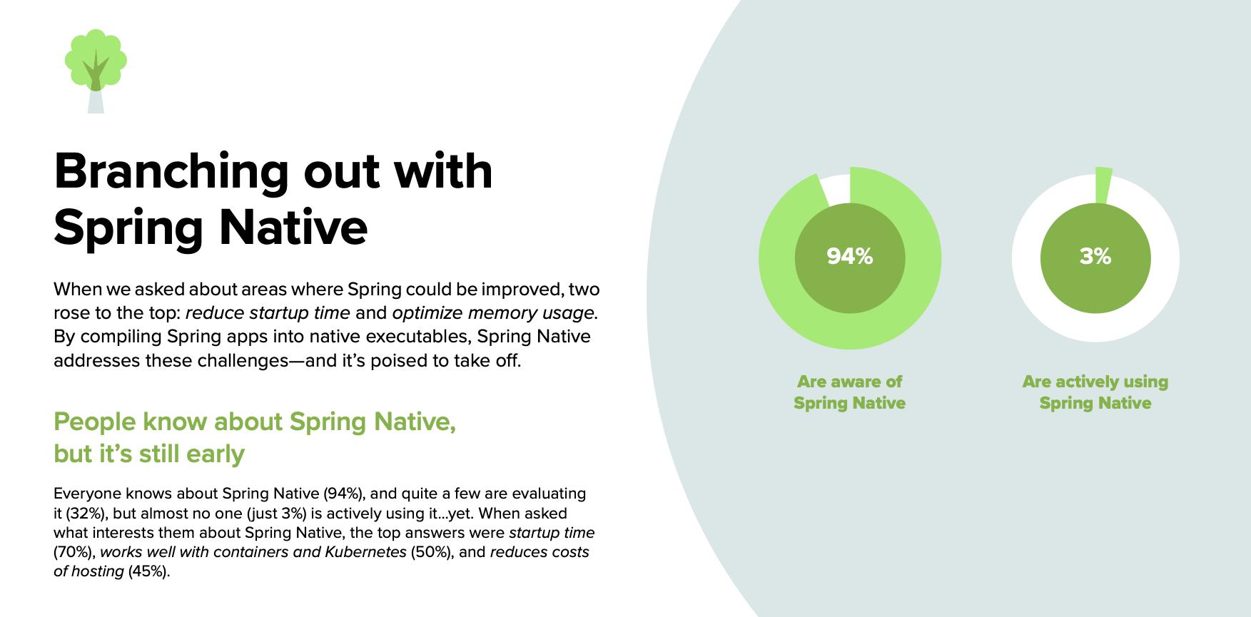 State of Spring Slide