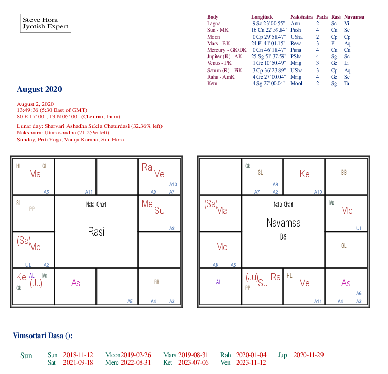 August 2020 Astrological chart