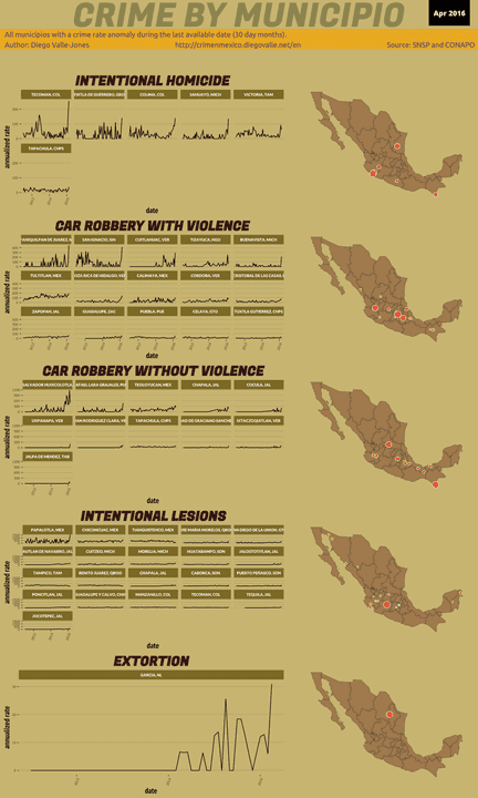 Apr 2016 Infographic of Crime in Mexico