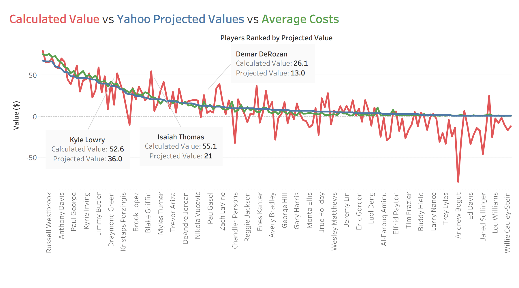 Graph of Yahoo projected values vs actual average draft values vs calculated z-score values