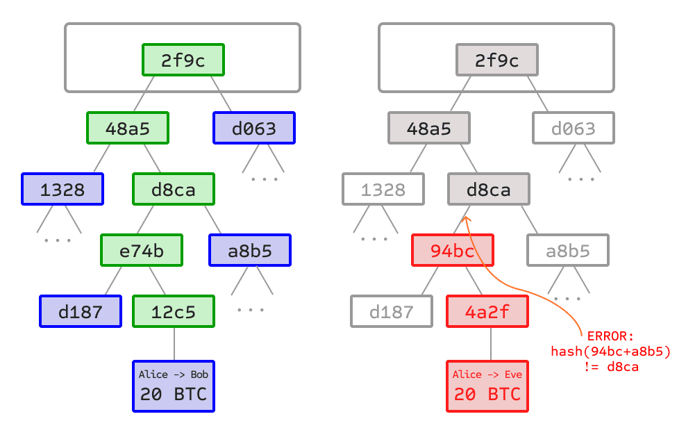 SPV in Bitcoin