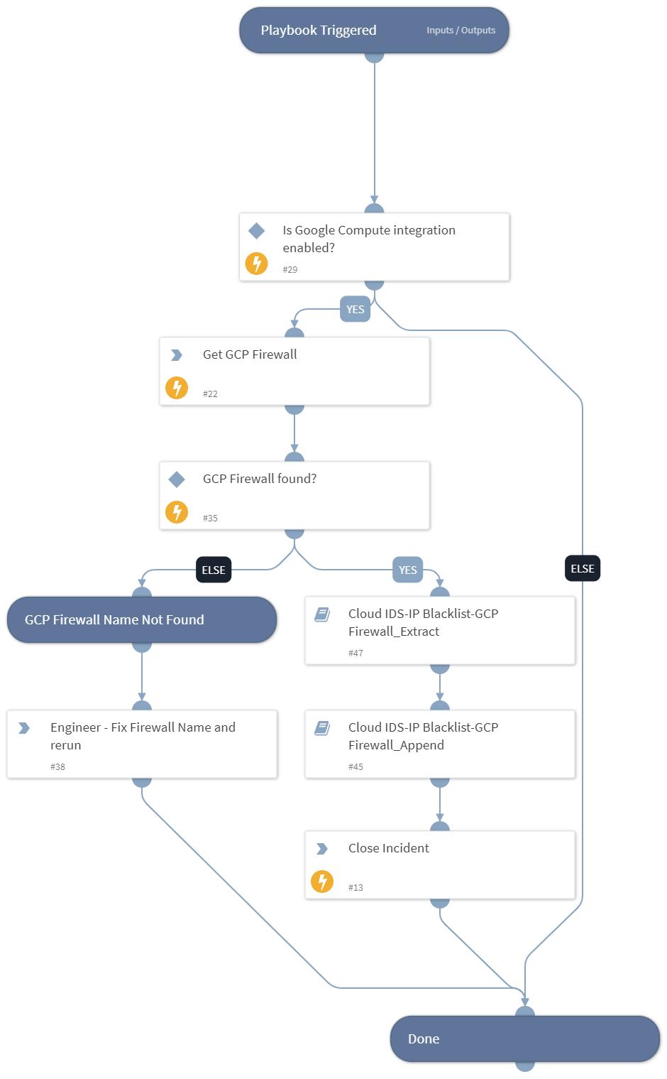 Cloud_IDS-IP_Blacklist-GCP_Firewall_Combine